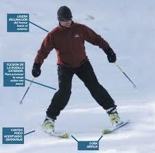 Cuña forma de girar y frenar en esqui...o de dejarse las piernas destrozadas