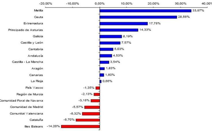 balanzas fiscales 2012