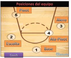 Fuente: http://baloncesto1891.blogspot.com.es/ 5 posiciones..equipo..