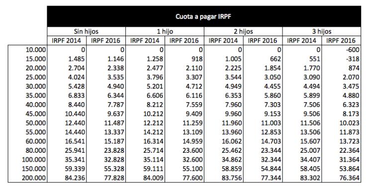 cuota-IRPF-2016-segun-salario
